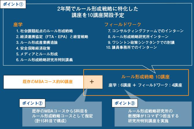 MBAルール形成戦略コース履修科目のポイント