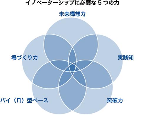 イノベーターシップに必要な5つの力